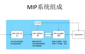 百度MIP的组成