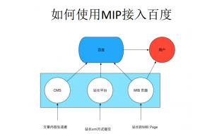百度MIP如何接入